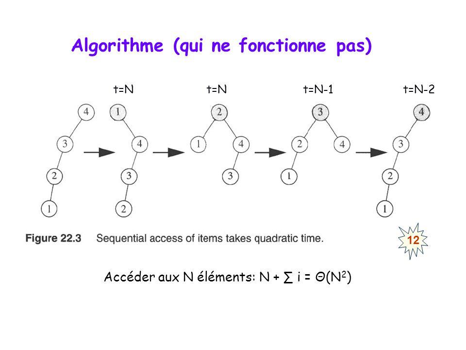 Algorithme (qui ne fonctionne pas) Accéder aux N éléments: N + i = Θ(N 2 ) t=N t=N t=N-1 t=N-2 12