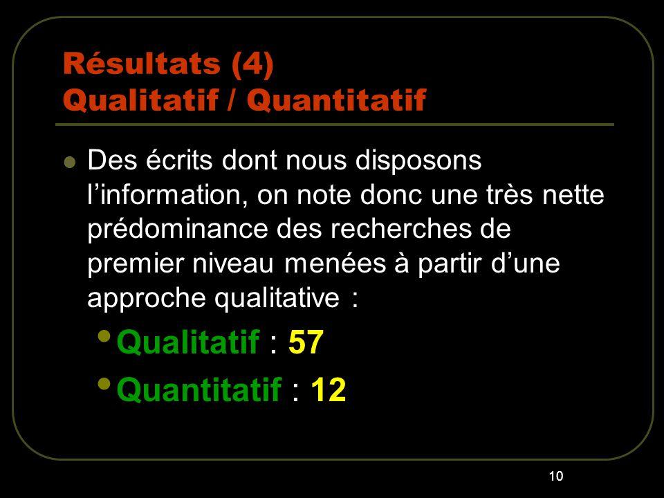 10 Résultats (4) Qualitatif / Quantitatif Des écrits dont nous disposons linformation, on note donc une très nette prédominance des recherches de premier niveau menées à partir dune approche qualitative : Qualitatif : 57 Quantitatif : 12