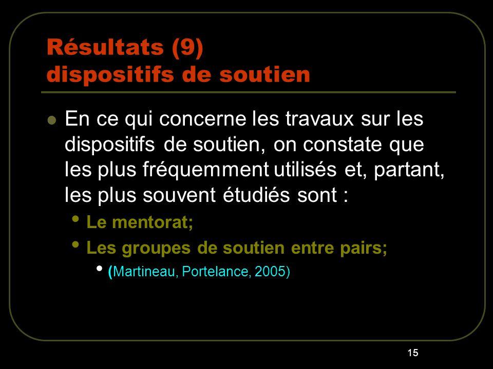 15 Résultats (9) dispositifs de soutien En ce qui concerne les travaux sur les dispositifs de soutien, on constate que les plus fréquemment utilisés et, partant, les plus souvent étudiés sont : Le mentorat; Les groupes de soutien entre pairs; ( Martineau, Portelance, 2005)