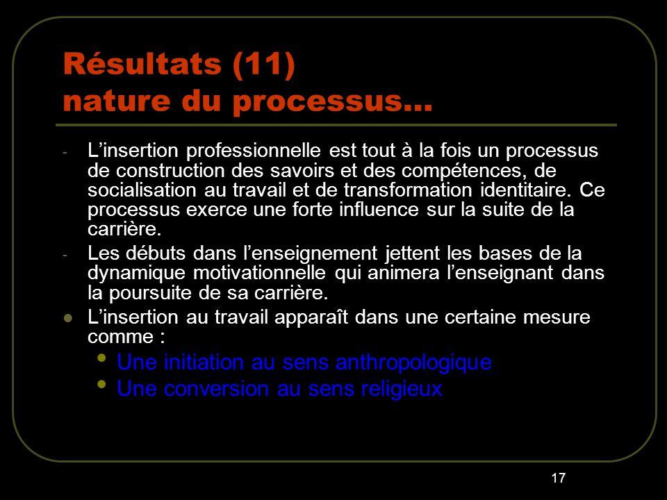 17 Résultats (11) nature du processus… - Linsertion professionnelle est tout à la fois un processus de construction des savoirs et des compétences, de socialisation au travail et de transformation identitaire.