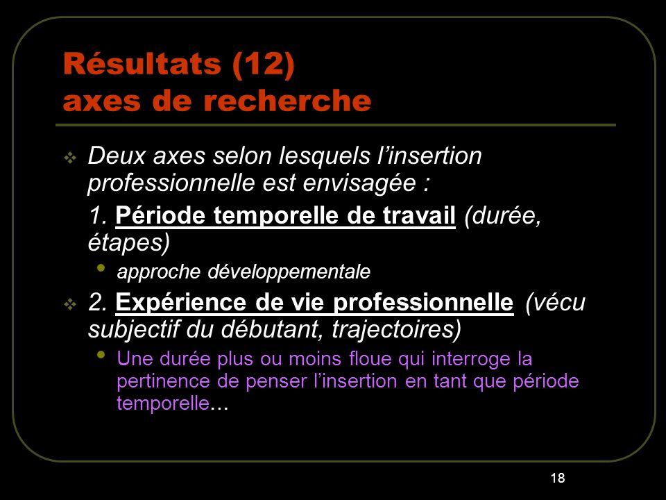 18 Résultats (12) axes de recherche Deux axes selon lesquels linsertion professionnelle est envisagée : 1.