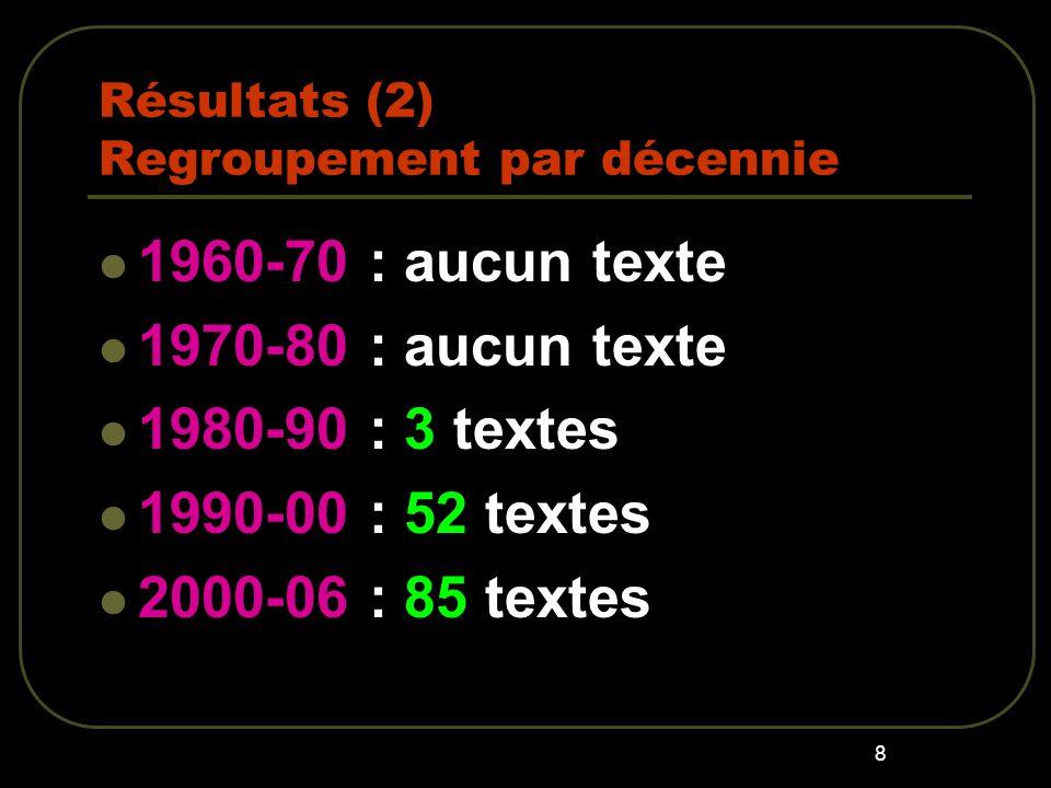 8 Résultats (2) Regroupement par décennie 1960-70 : aucun texte 1970-80 : aucun texte 1980-90 : 3 textes 1990-00 : 52 textes 2000-06 : 85 textes