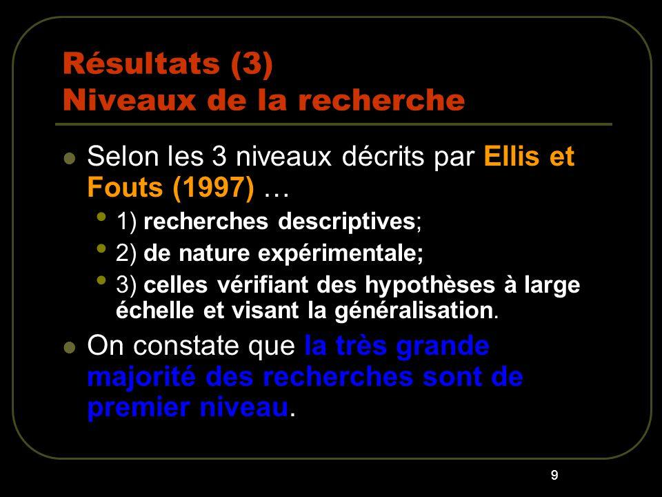 9 Résultats (3) Niveaux de la recherche Selon les 3 niveaux décrits par Ellis et Fouts (1997) … 1) recherches descriptives; 2) de nature expérimentale; 3) celles vérifiant des hypothèses à large échelle et visant la généralisation.