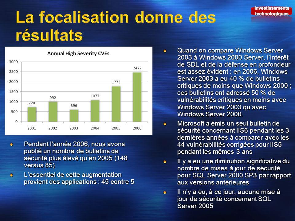 Quand on compare Windows Server 2003 à Windows 2000 Server, lintérêt de SDL et de la défense en profondeur est assez évident : en 2006, Windows Server