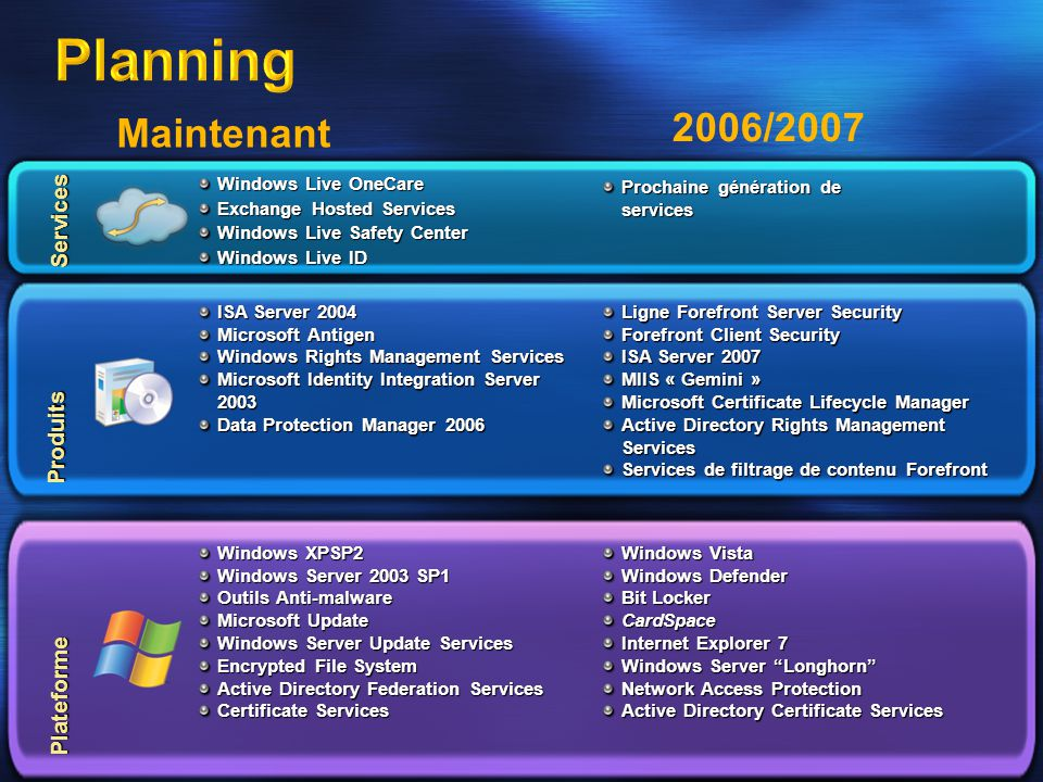 Services Plateforme Produits Windows Live OneCare Exchange Hosted Services Windows Live Safety Center Windows Live ID ISA Server 2004 Microsoft Antigen Windows Rights Management Services Microsoft Identity Integration Server 2003 Data Protection Manager 2006 Windows XPSP2 Windows Server 2003 SP1 Outils Anti-malware Microsoft Update Windows Server Update Services Encrypted File System Active Directory Federation Services Certificate Services Prochaine génération de services Ligne Forefront Server Security Forefront Client Security ISA Server 2007 MIIS « Gemini » Microsoft Certificate Lifecycle Manager Active Directory Rights Management Services Services de filtrage de contenu Forefront Windows Vista Windows Defender Bit Locker CardSpace Internet Explorer 7 Windows Server Longhorn Network Access Protection Active Directory Certificate Services Maintenant 2006/2007