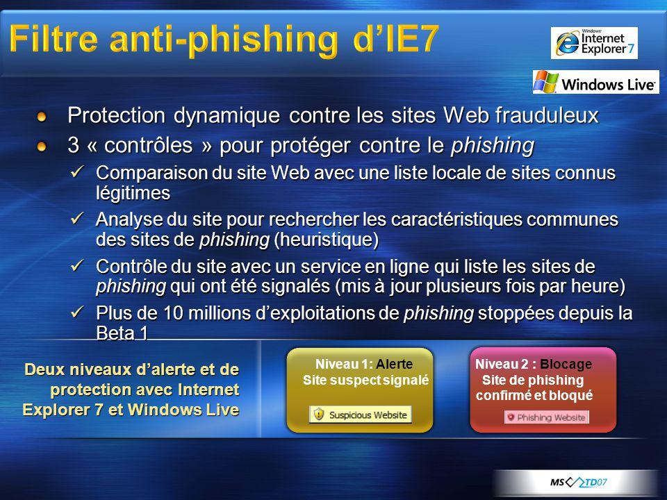 Protection dynamique contre les sites Web frauduleux 3 « contrôles » pour protéger contre le phishing Comparaison du site Web avec une liste locale de sites connus légitimes Comparaison du site Web avec une liste locale de sites connus légitimes Analyse du site pour rechercher les caractéristiques communes des sites de phishing (heuristique) Analyse du site pour rechercher les caractéristiques communes des sites de phishing (heuristique) Contrôle du site avec un service en ligne qui liste les sites de phishing qui ont été signalés (mis à jour plusieurs fois par heure) Contrôle du site avec un service en ligne qui liste les sites de phishing qui ont été signalés (mis à jour plusieurs fois par heure) Plus de 10 millions dexploitations de phishing stoppées depuis la Beta 1 Plus de 10 millions dexploitations de phishing stoppées depuis la Beta 1 Niveau 1: Alerte Site suspect signalé Niveau 2 : Blocage Site de phishing confirmé et bloqué Deux niveaux dalerte et de protection avec Internet Explorer 7 et Windows Live