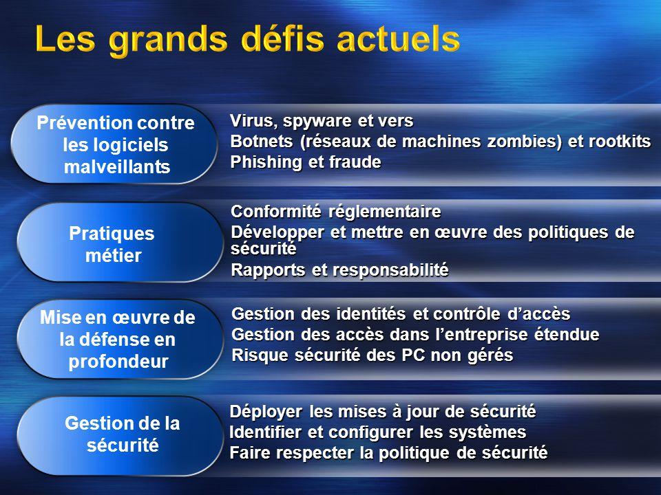Virus, spyware et vers Botnets (réseaux de machines zombies) et rootkits Phishing et fraude Déployer les mises à jour de sécurité Identifier et config