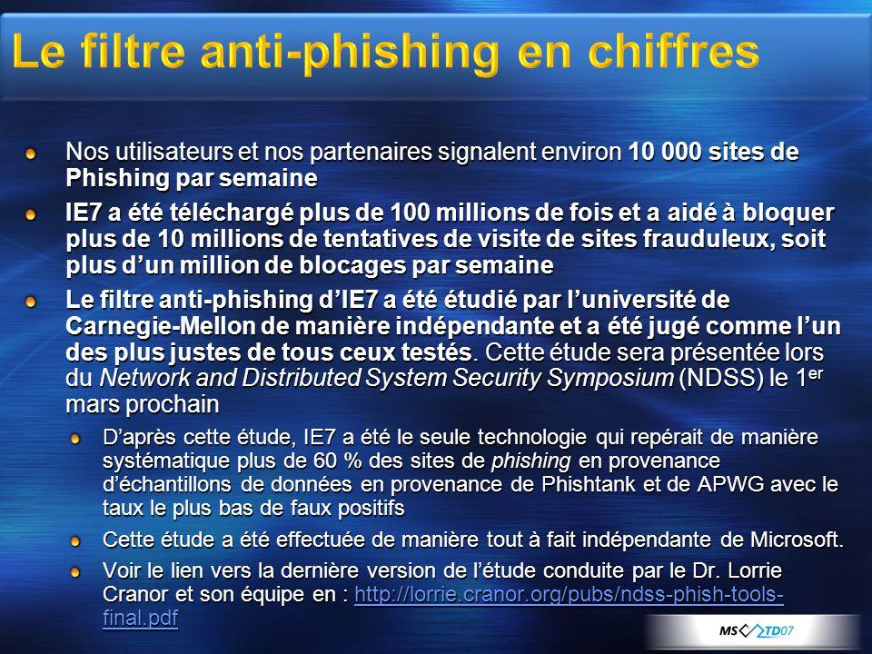 Nos utilisateurs et nos partenaires signalent environ 10 000 sites de Phishing par semaine IE7 a été téléchargé plus de 100 millions de fois et a aidé à bloquer plus de 10 millions de tentatives de visite de sites frauduleux, soit plus dun million de blocages par semaine IE7 a été téléchargé plus de 100 millions de fois et a aidé à bloquer plus de 10 millions de tentatives de visite de sites frauduleux, soit plus dun million de blocages par semaine Le filtre anti-phishing dIE7 a été étudié par luniversité de Carnegie-Mellon de manière indépendante et a été jugé comme lun des plus justes de tous ceux testés.