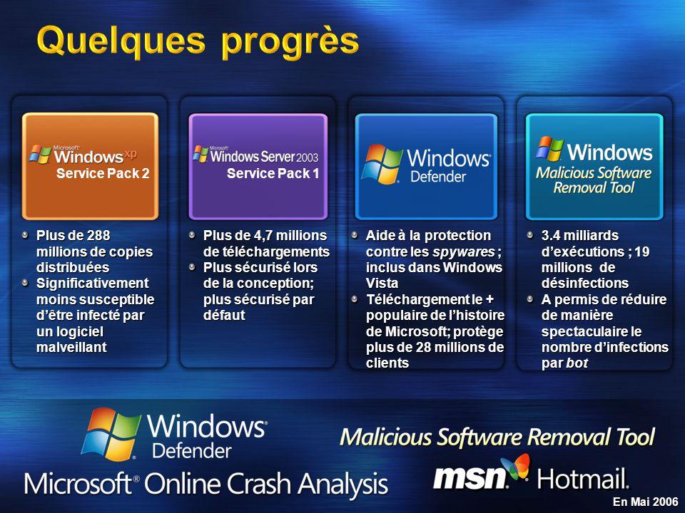 Plus de 288 millions de copies distribuées Significativement moins susceptible dêtre infecté par un logiciel malveillant Service Pack 2Service Pack 1 Plus de 4,7 millions de téléchargements Plus sécurisé lors de la conception; plus sécurisé par défaut Aide à la protection contre les spywares ; inclus dans Windows Vista Téléchargement le + populaire de lhistoire de Microsoft; protège plus de 28 millions de clients 3.4 milliards dexécutions ; 19 millions de désinfections A permis de réduire de manière spectaculaire le nombre dinfections par bot En Mai 2006