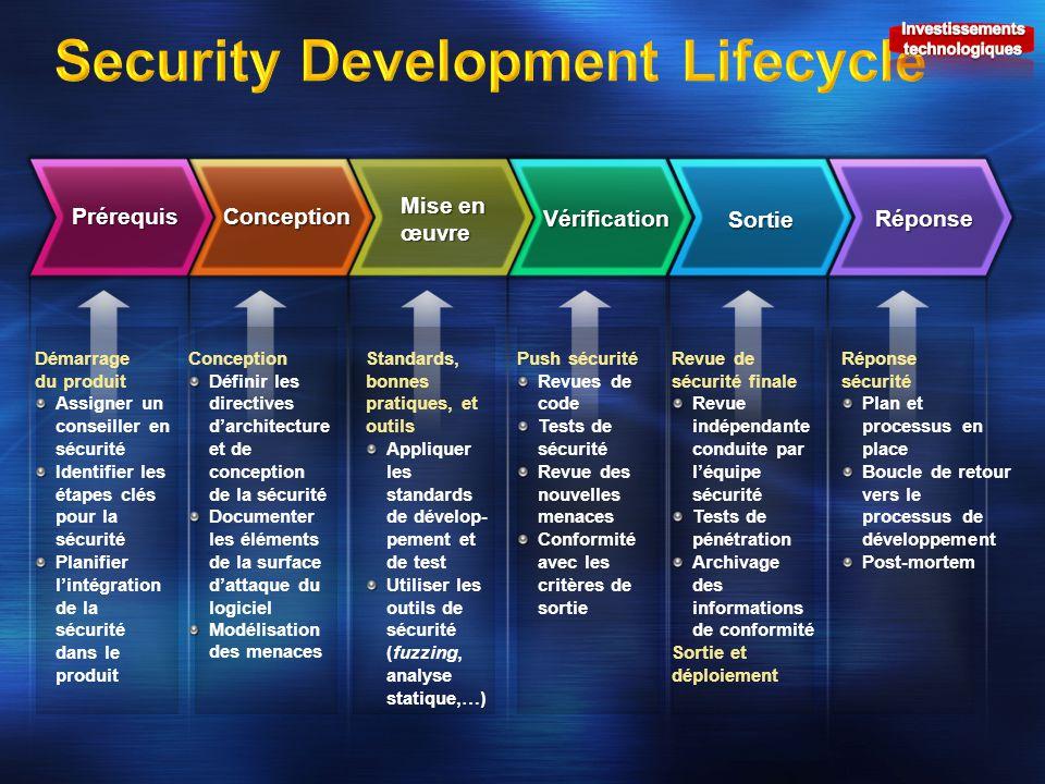 Conception Définir les directives darchitecture et de conception de la sécurité Documenter les éléments de la surface dattaque du logiciel Modélisatio