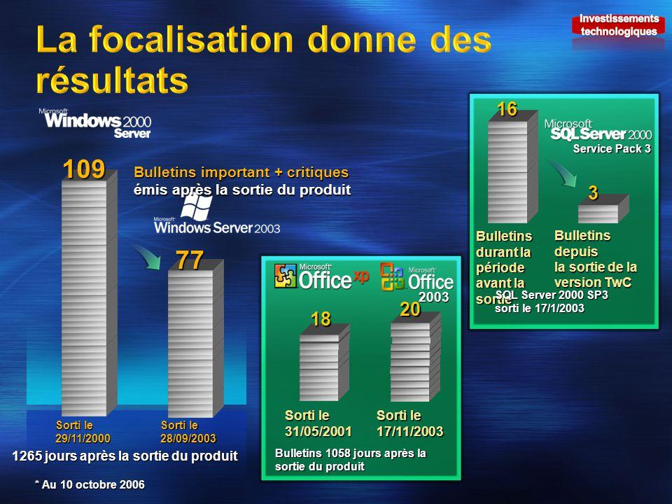 18 Bulletins depuis la sortie de la version TwC Service Pack 3 Bulletins durant la période avant la sortie 16 3 SQL Server 2000 SP3 sorti le 17/1/2003