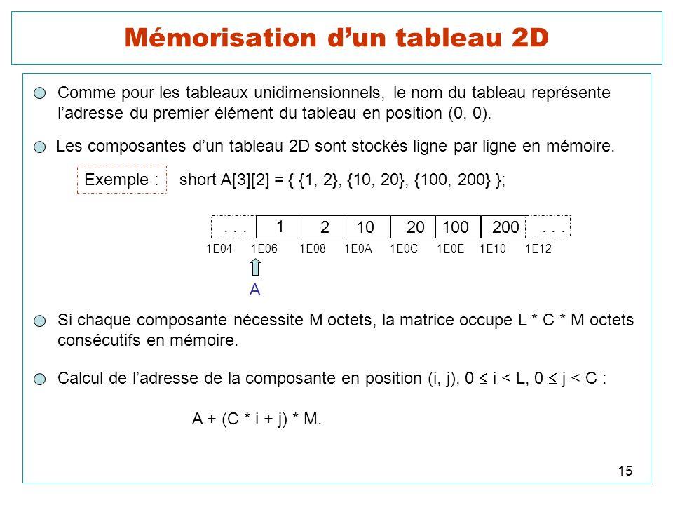 15 Mémorisation dun tableau 2D Comme pour les tableaux unidimensionnels, le nom du tableau représente ladresse du premier élément du tableau en positi
