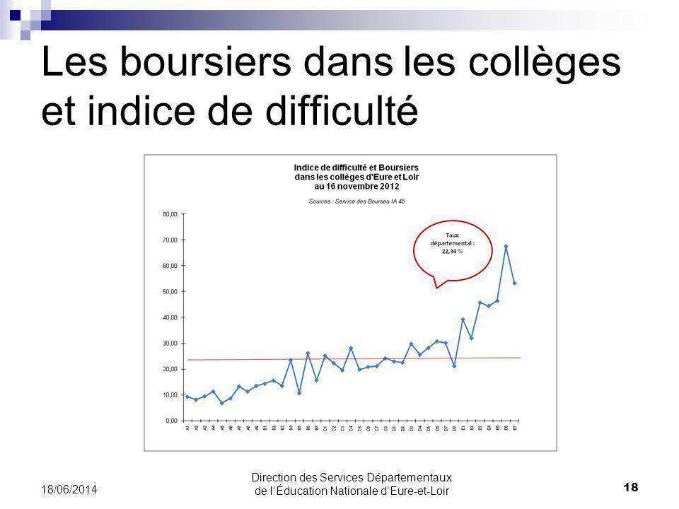 Les boursiers dans les collèges et indice de difficulté 18/06/2014 18 Direction des Services Départementaux de lÉducation Nationale dEure-et-Loir
