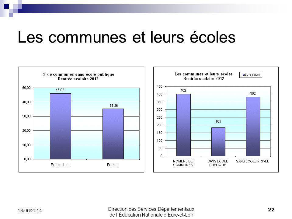 Les communes et leurs écoles 22 18/06/2014 Direction des Services Départementaux de lÉducation Nationale dEure-et-Loir