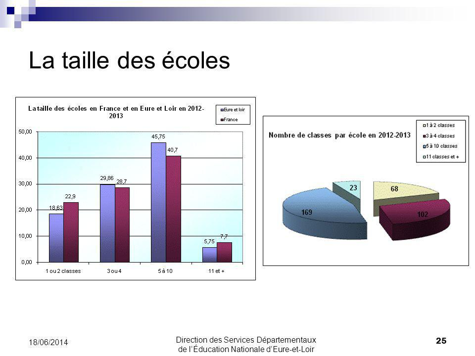 La taille des écoles 25 18/06/2014 Direction des Services Départementaux de lÉducation Nationale dEure-et-Loir