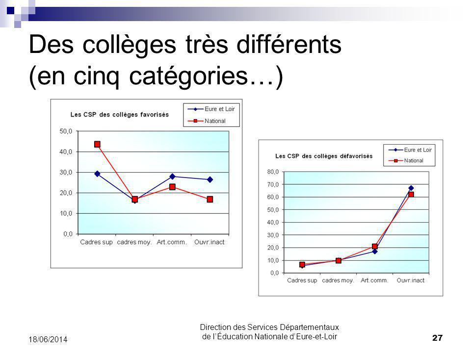 Des collèges très différents (en cinq catégories…) 18/06/2014 27 Direction des Services Départementaux de lÉducation Nationale dEure-et-Loir