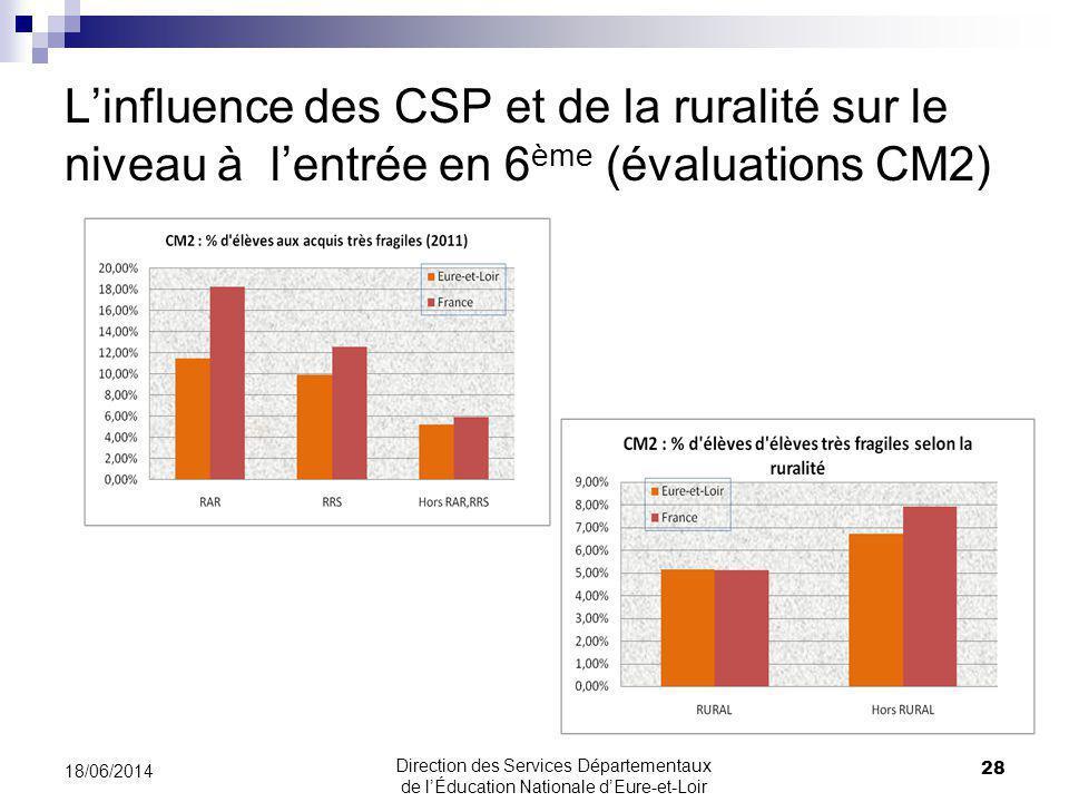 Linfluence des CSP et de la ruralité sur le niveau à lentrée en 6 ème (évaluations CM2) 18/06/2014 28 Direction des Services Départementaux de lÉducation Nationale dEure-et-Loir