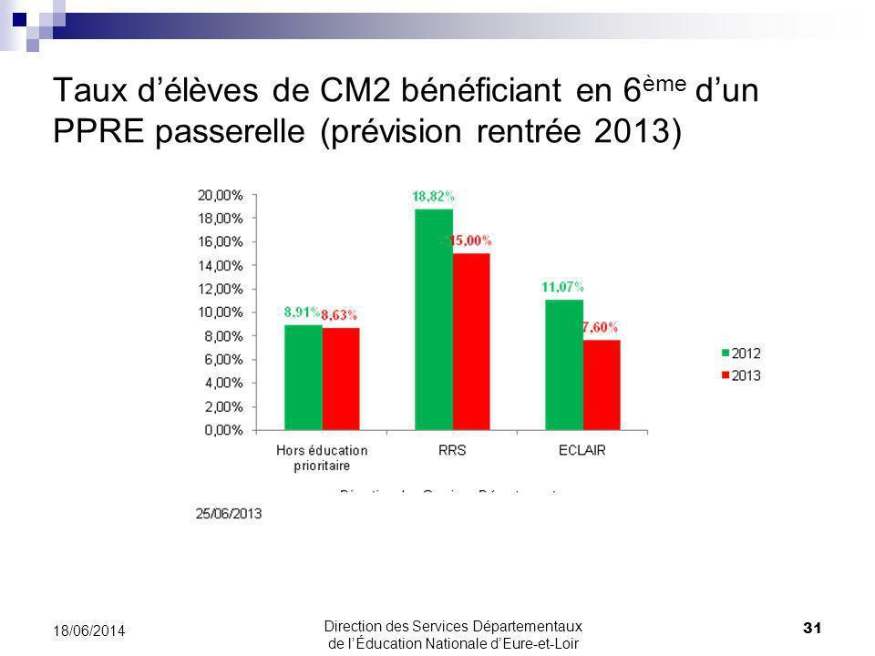 Taux délèves de CM2 bénéficiant en 6 ème dun PPRE passerelle (prévision rentrée 2013) 31 18/06/2014 Direction des Services Départementaux de lÉducation Nationale dEure-et-Loir