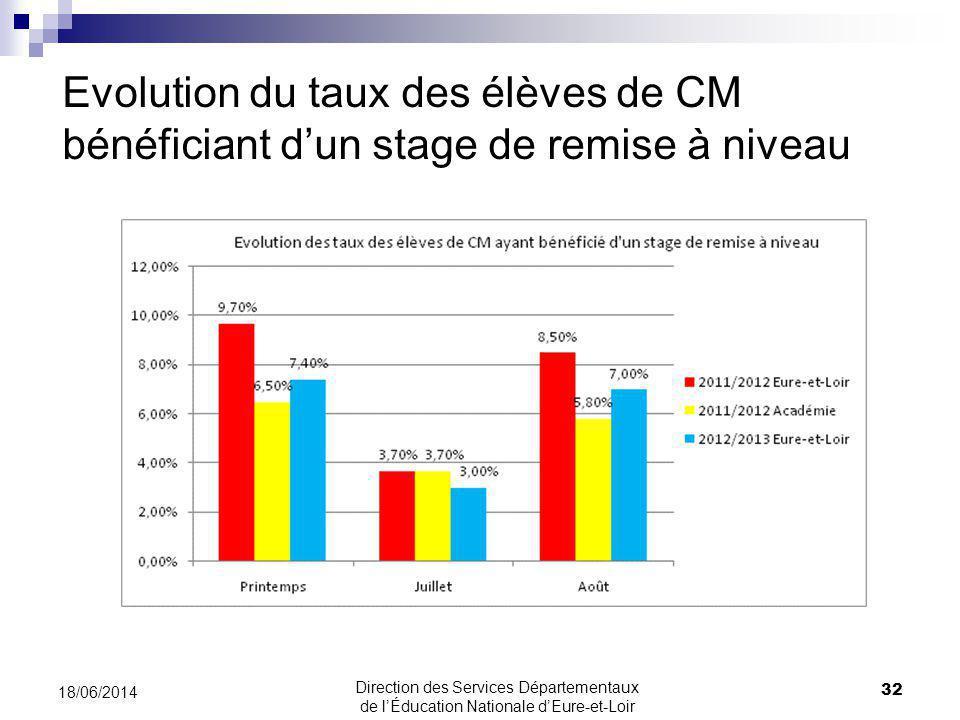 Evolution du taux des élèves de CM bénéficiant dun stage de remise à niveau 32 18/06/2014 Direction des Services Départementaux de lÉducation Nationale dEure-et-Loir