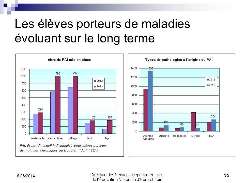 Les élèves porteurs de maladies évoluant sur le long terme 35 18/06/2014 Direction des Services Départementaux de lÉducation Nationale dEure-et-Loir