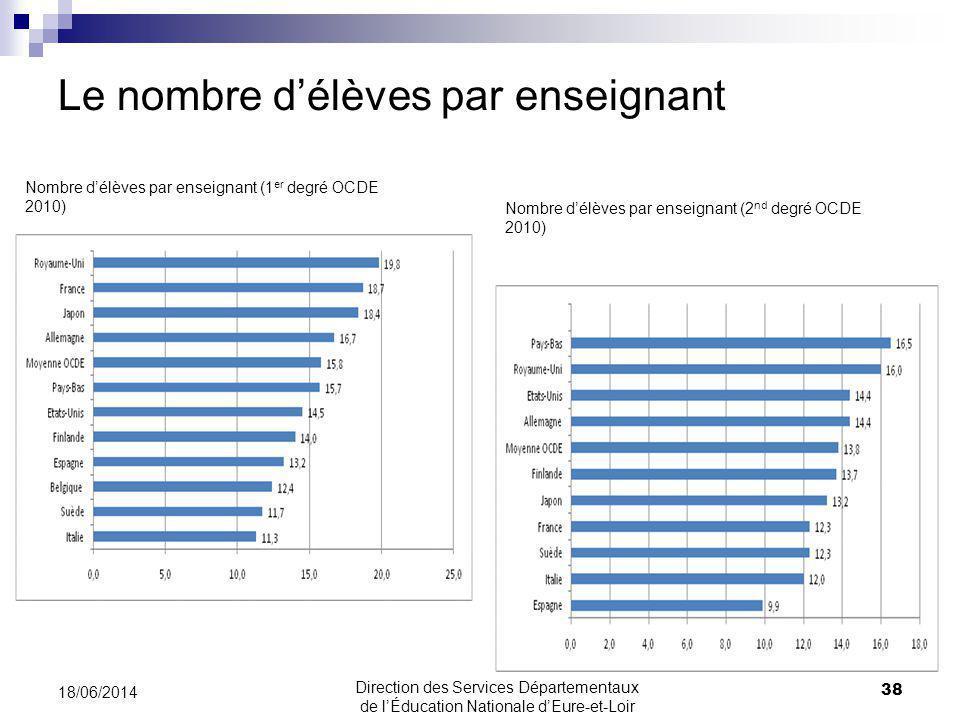 Le nombre délèves par enseignant 18/06/2014 38 Direction des Services Départementaux de lÉducation Nationale dEure-et-Loir Nombre délèves par enseignant (1 er degré OCDE 2010) Nombre délèves par enseignant (2 nd degré OCDE 2010)