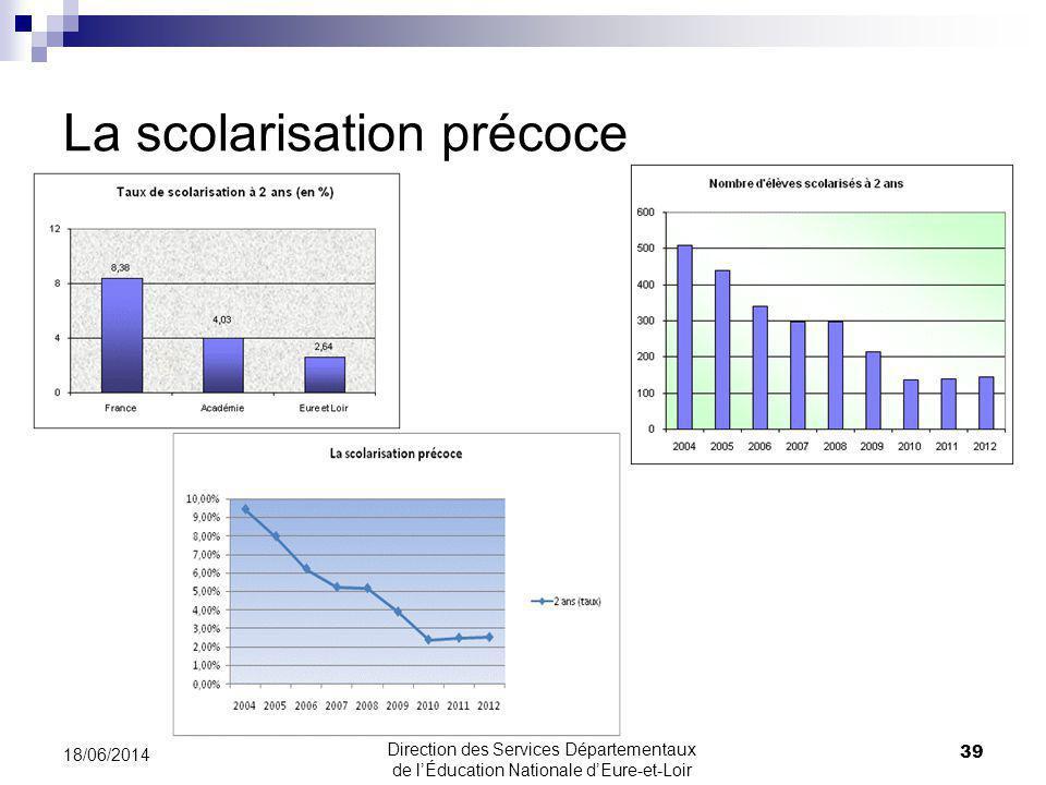 La scolarisation précoce 39 18/06/2014 Direction des Services Départementaux de lÉducation Nationale dEure-et-Loir
