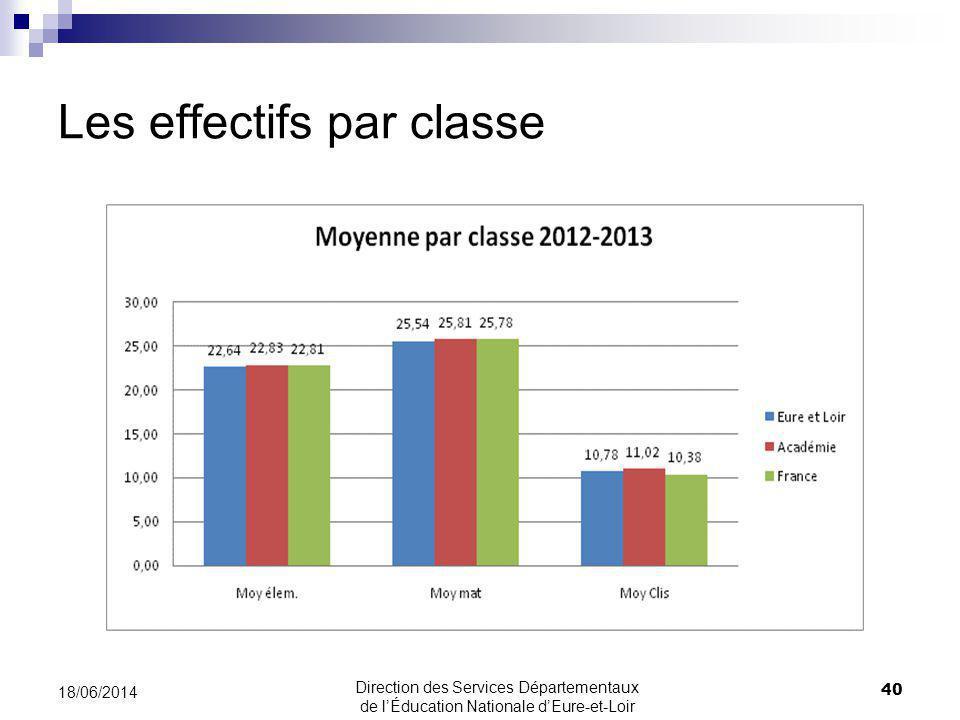 Les effectifs par classe 40 18/06/2014 Direction des Services Départementaux de lÉducation Nationale dEure-et-Loir