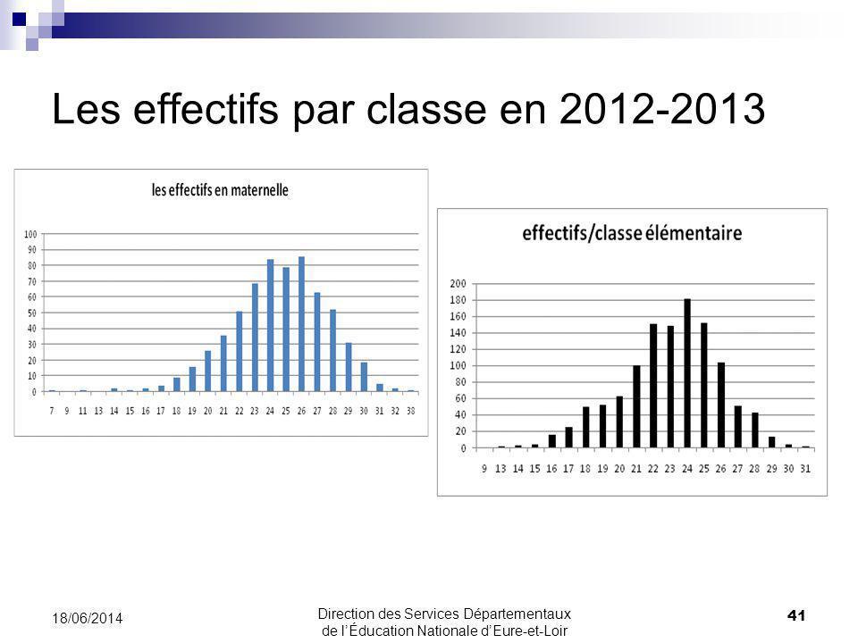 Les effectifs par classe en 2012-2013 41 18/06/2014 Direction des Services Départementaux de lÉducation Nationale dEure-et-Loir