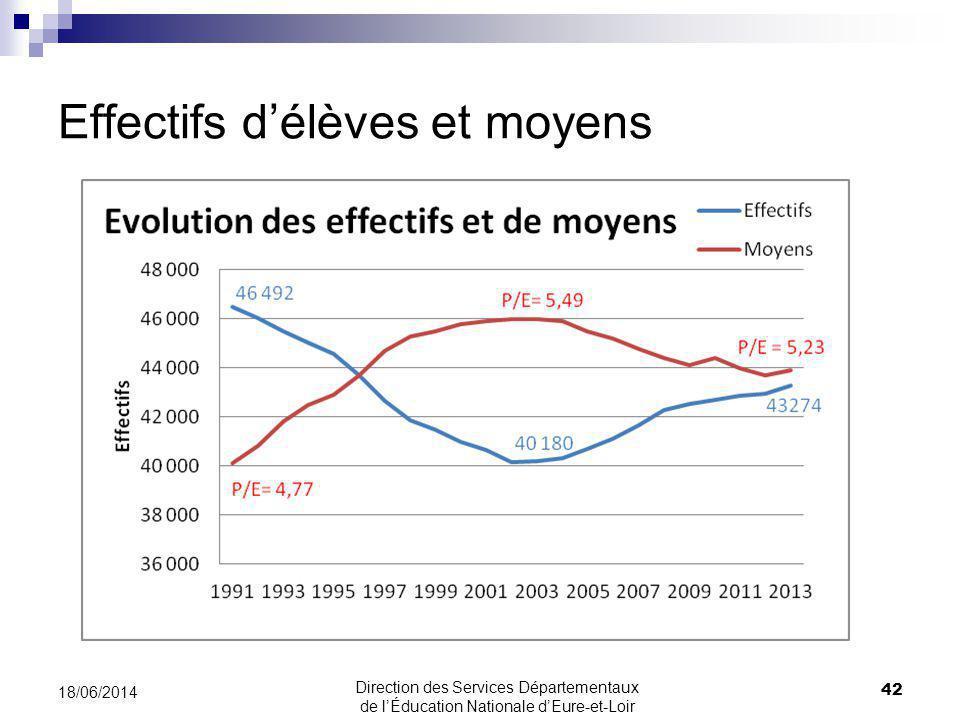 Effectifs délèves et moyens 42 18/06/2014 Direction des Services Départementaux de lÉducation Nationale dEure-et-Loir