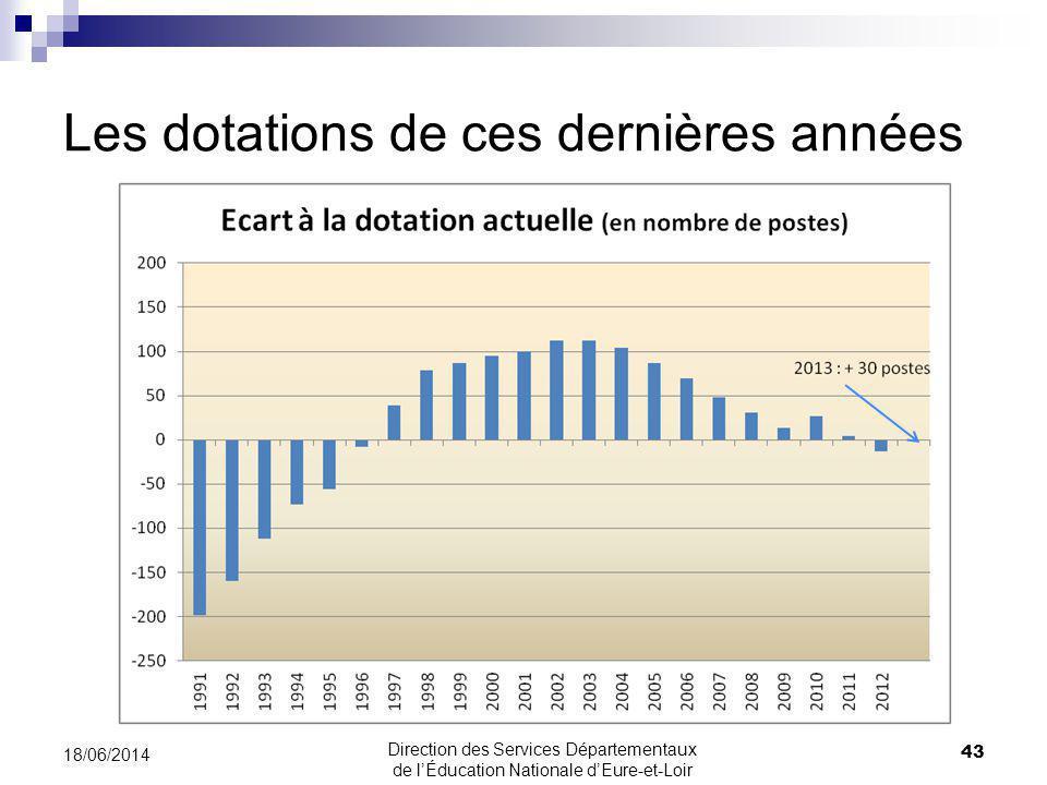 Les dotations de ces dernières années 43 18/06/2014 Direction des Services Départementaux de lÉducation Nationale dEure-et-Loir