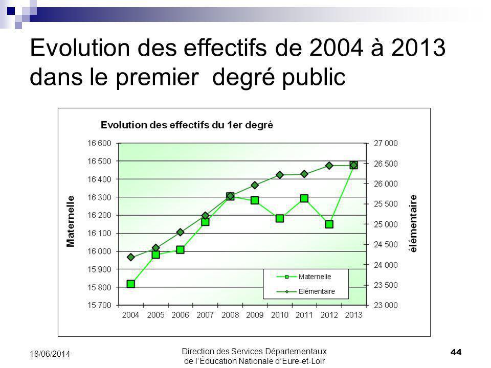 Evolution des effectifs de 2004 à 2013 dans le premier degré public 44 18/06/2014 Direction des Services Départementaux de lÉducation Nationale dEure-et-Loir