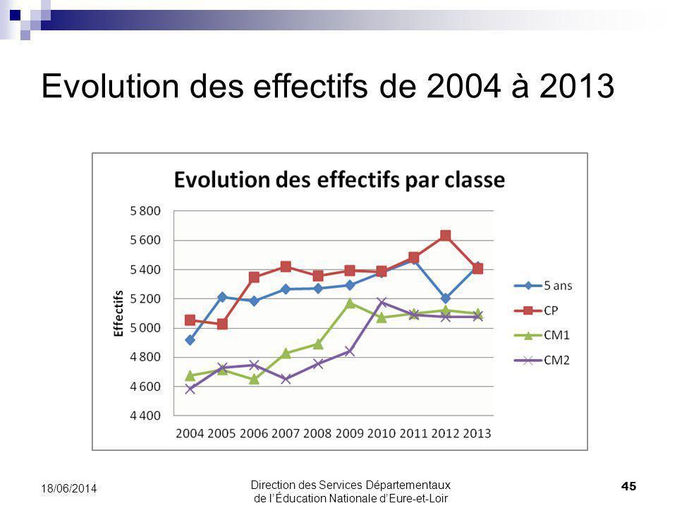 Evolution des effectifs de 2004 à 2013 45 18/06/2014 Direction des Services Départementaux de lÉducation Nationale dEure-et-Loir