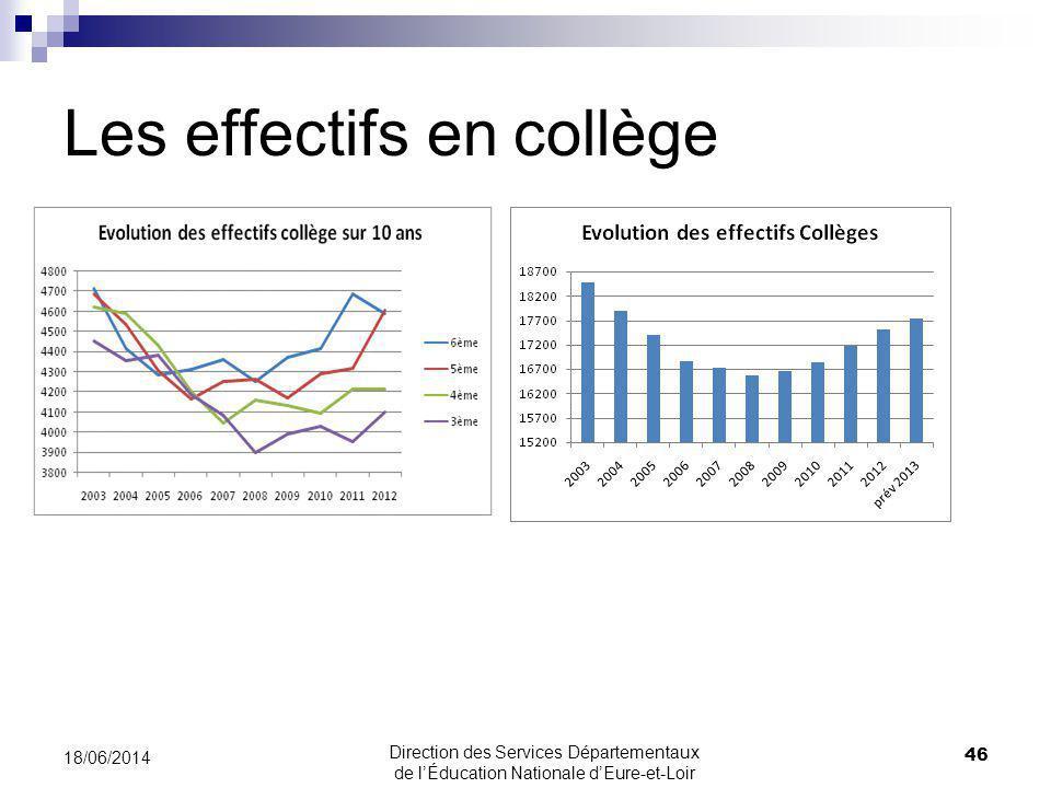 Les effectifs en collège 18/06/2014 46 Direction des Services Départementaux de lÉducation Nationale dEure-et-Loir