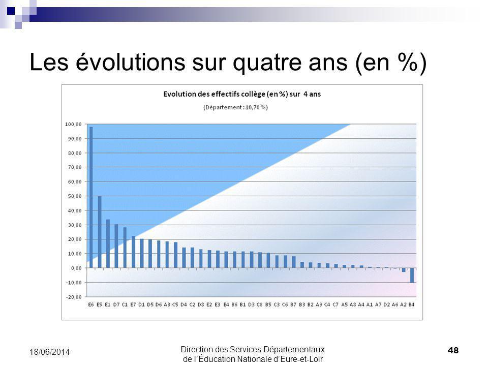 Les évolutions sur quatre ans (en %) 18/06/2014 48 Direction des Services Départementaux de lÉducation Nationale dEure-et-Loir