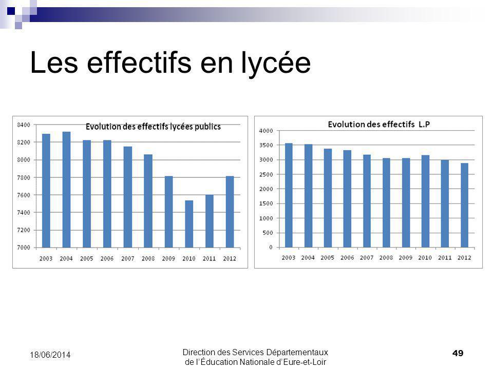 Les effectifs en lycée 18/06/2014 49 Direction des Services Départementaux de lÉducation Nationale dEure-et-Loir