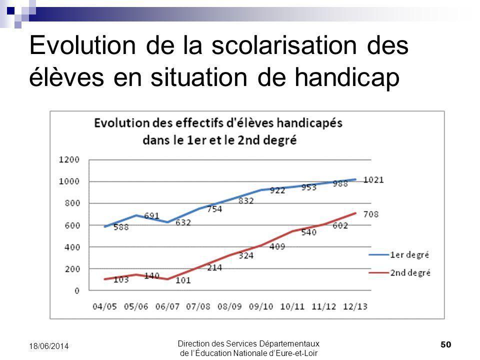 Evolution de la scolarisation des élèves en situation de handicap 50 18/06/2014 Direction des Services Départementaux de lÉducation Nationale dEure-et-Loir