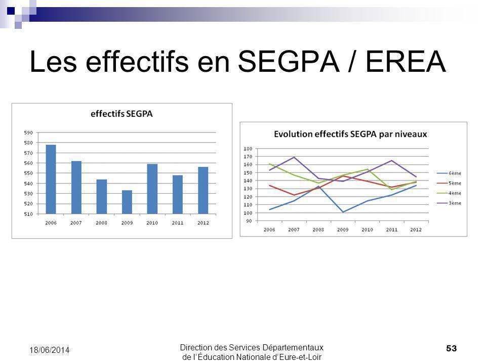 Les effectifs en SEGPA / EREA 53 18/06/2014 Direction des Services Départementaux de lÉducation Nationale dEure-et-Loir