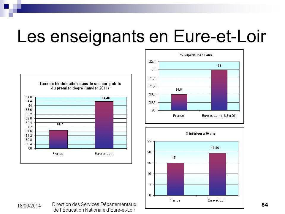 Les enseignants en Eure-et-Loir 54 18/06/2014 Direction des Services Départementaux de lÉducation Nationale dEure-et-Loir