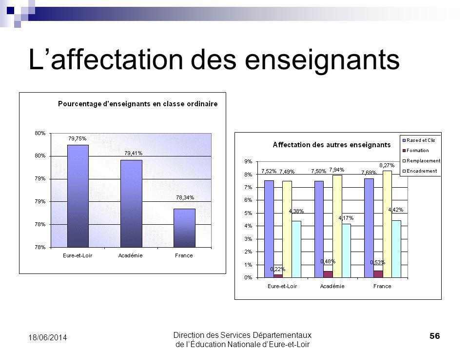Laffectation des enseignants 56 18/06/2014 Direction des Services Départementaux de lÉducation Nationale dEure-et-Loir