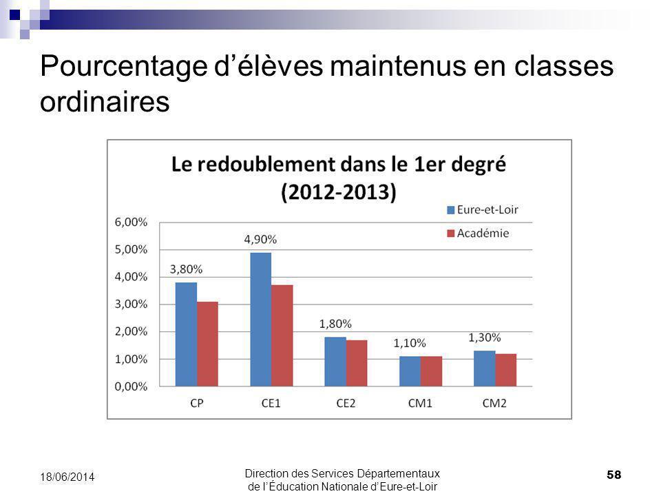 Pourcentage délèves maintenus en classes ordinaires 58 18/06/2014 Direction des Services Départementaux de lÉducation Nationale dEure-et-Loir