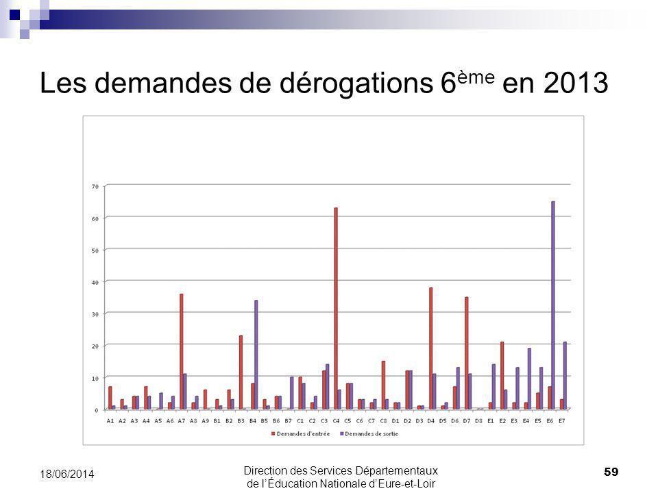 Les demandes de dérogations 6 ème en 2013 18/06/2014 59 Direction des Services Départementaux de lÉducation Nationale dEure-et-Loir