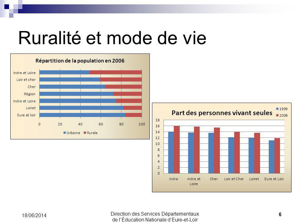 Ruralité et mode de vie 18/06/2014 6 Direction des Services Départementaux de lÉducation Nationale dEure-et-Loir