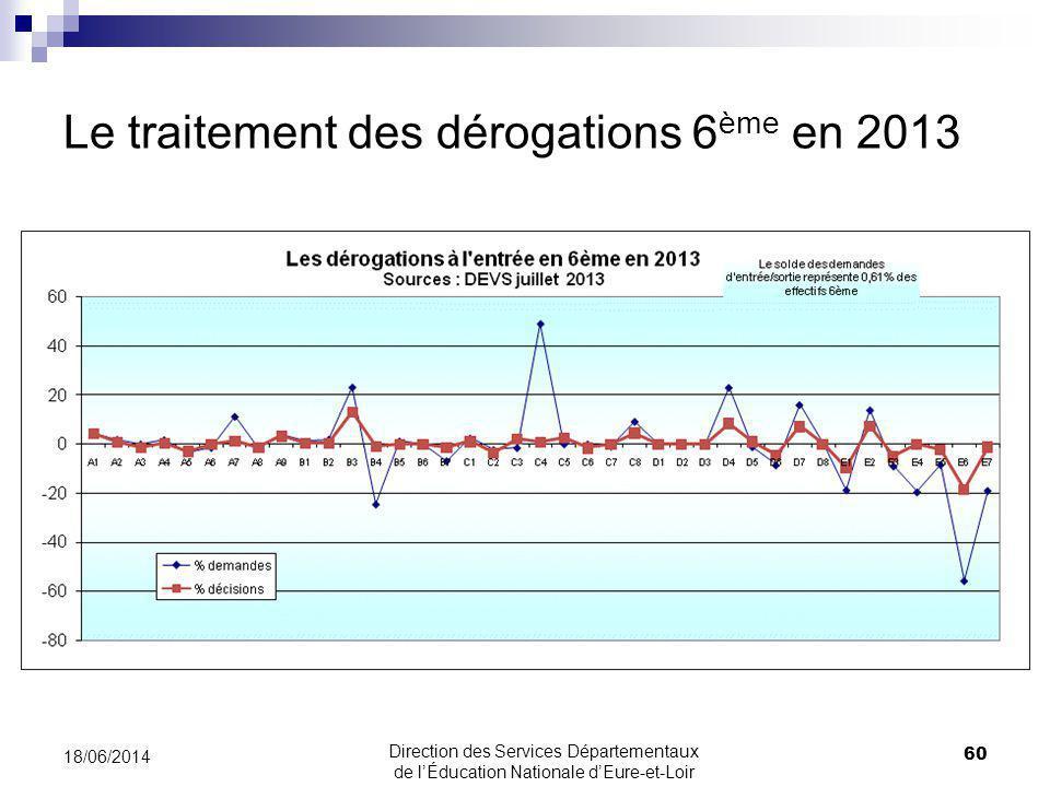 Le traitement des dérogations 6 ème en 2013 18/06/2014 60 Direction des Services Départementaux de lÉducation Nationale dEure-et-Loir