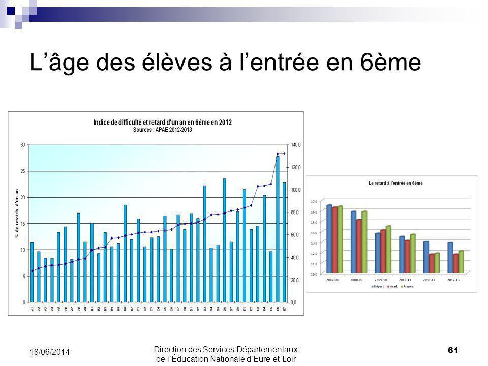 Lâge des élèves à lentrée en 6ème 18/06/2014 61 Direction des Services Départementaux de lÉducation Nationale dEure-et-Loir