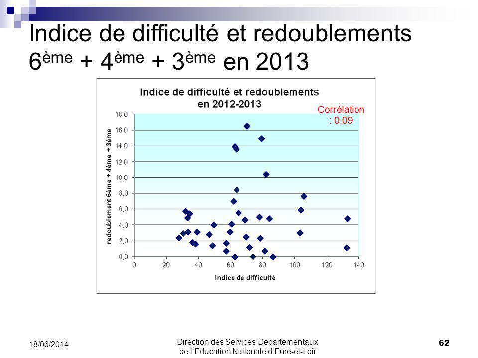 Indice de difficulté et redoublements 6 ème + 4 ème + 3 ème en 2013 62 18/06/2014 Direction des Services Départementaux de lÉducation Nationale dEure-et-Loir