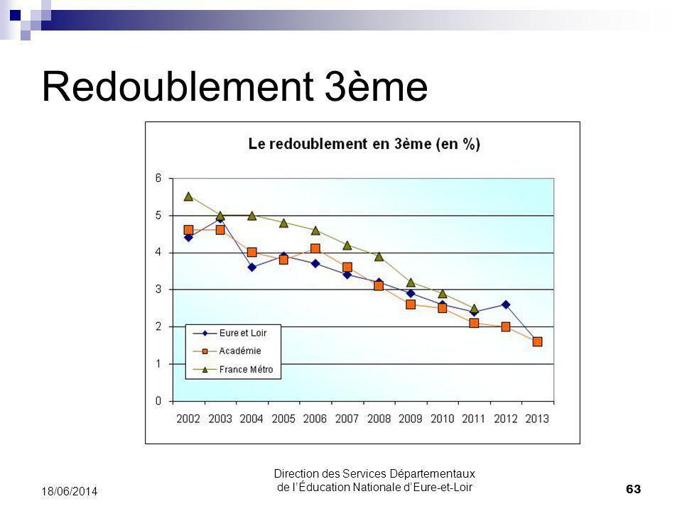 Redoublement 3ème 18/06/2014 63 Direction des Services Départementaux de lÉducation Nationale dEure-et-Loir