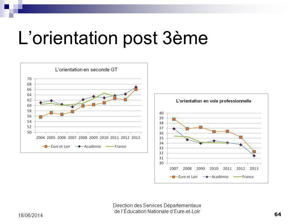 Lorientation post 3ème 18/06/2014 64 Direction des Services Départementaux de lÉducation Nationale dEure-et-Loir
