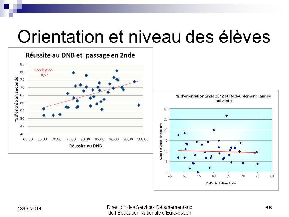 Orientation et niveau des élèves 66 18/06/2014 Direction des Services Départementaux de lÉducation Nationale dEure-et-Loir