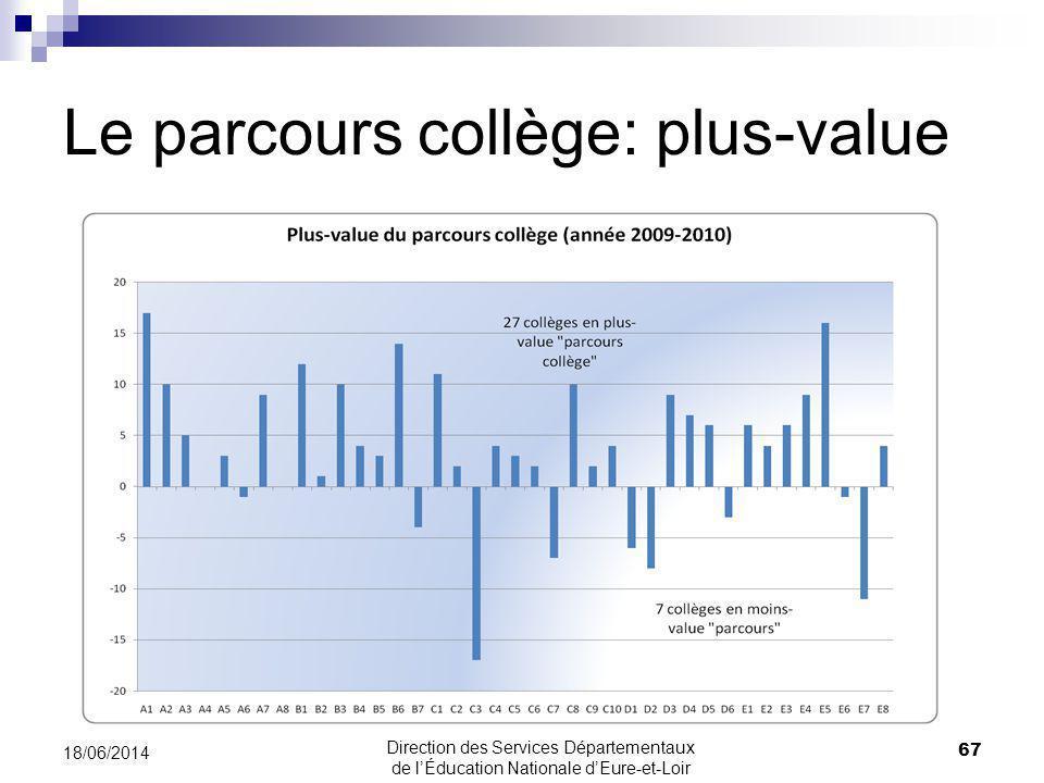 Le parcours collège: plus-value 67 18/06/2014 Direction des Services Départementaux de lÉducation Nationale dEure-et-Loir