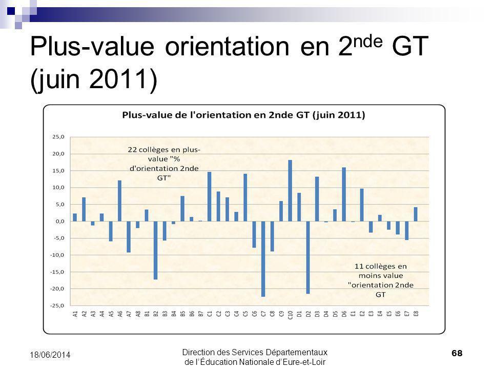 Plus-value orientation en 2 nde GT (juin 2011) 68 18/06/2014 Direction des Services Départementaux de lÉducation Nationale dEure-et-Loir